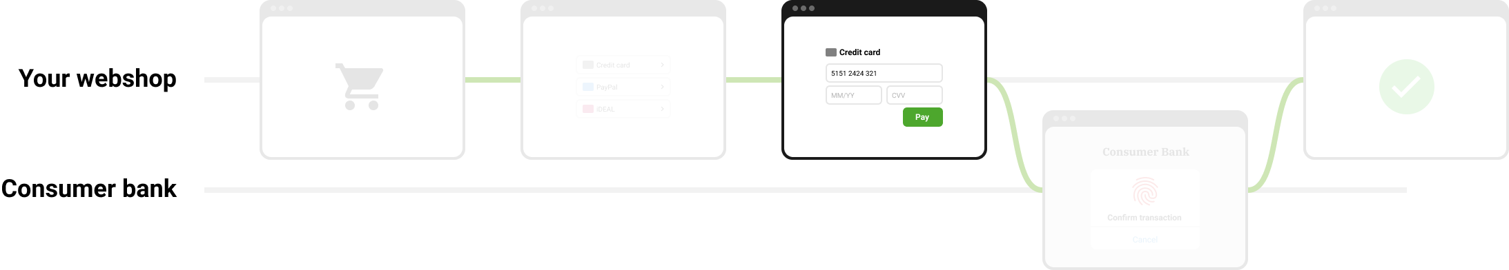 https://assets.docs.mollie.com/_images/checkout-flow-embedded-credit-card-fields@2x.png