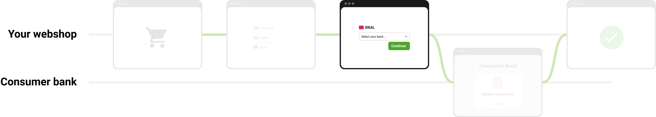 https://assets.docs.mollie.com/_images/checkout-flow-embedded-ideal-issuer-selection@2x.png
