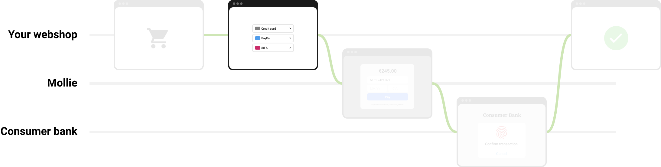 https://assets.docs.mollie.com/_images/checkout-flow-embedded-method-selection@2x.png