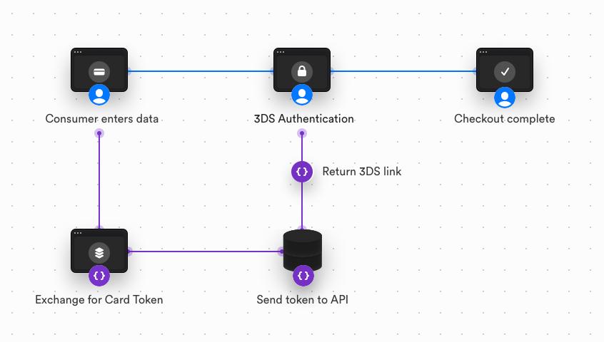https://assets.docs.mollie.com/_images/components-flow@2x.png