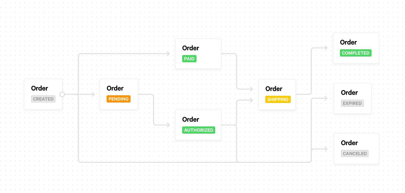 https://assets.docs.mollie.com/_images/order-status-flow@2x.png